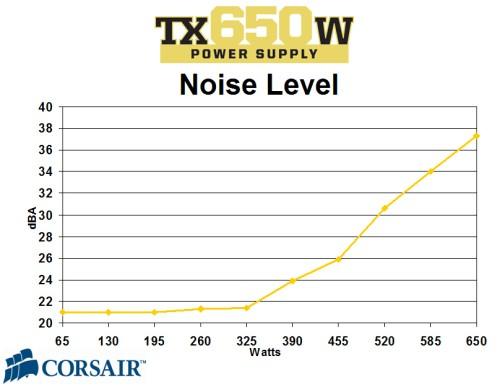 tx650w_noise.jpg